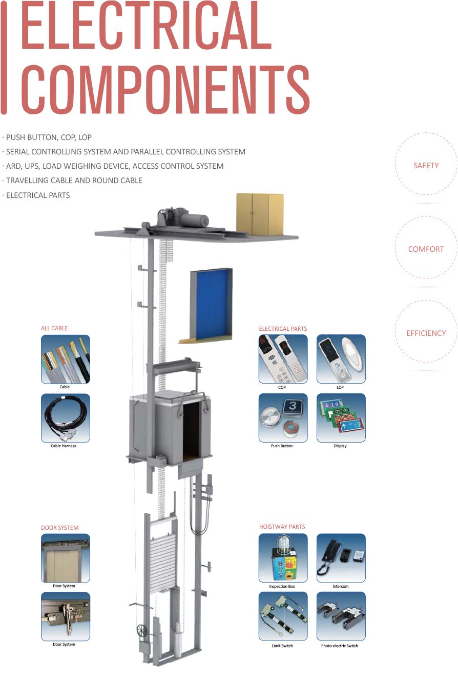 ELECTRIC COMPONENTS-Nova Elevator Parts Co.,Ltd---Elevator Parts ...